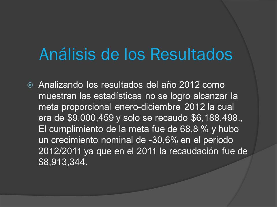 Análisis de los Resultados Analizando los resultados del año 2012 como muestran las estadísticas no se logro alcanzar la meta proporcional enero-dicie