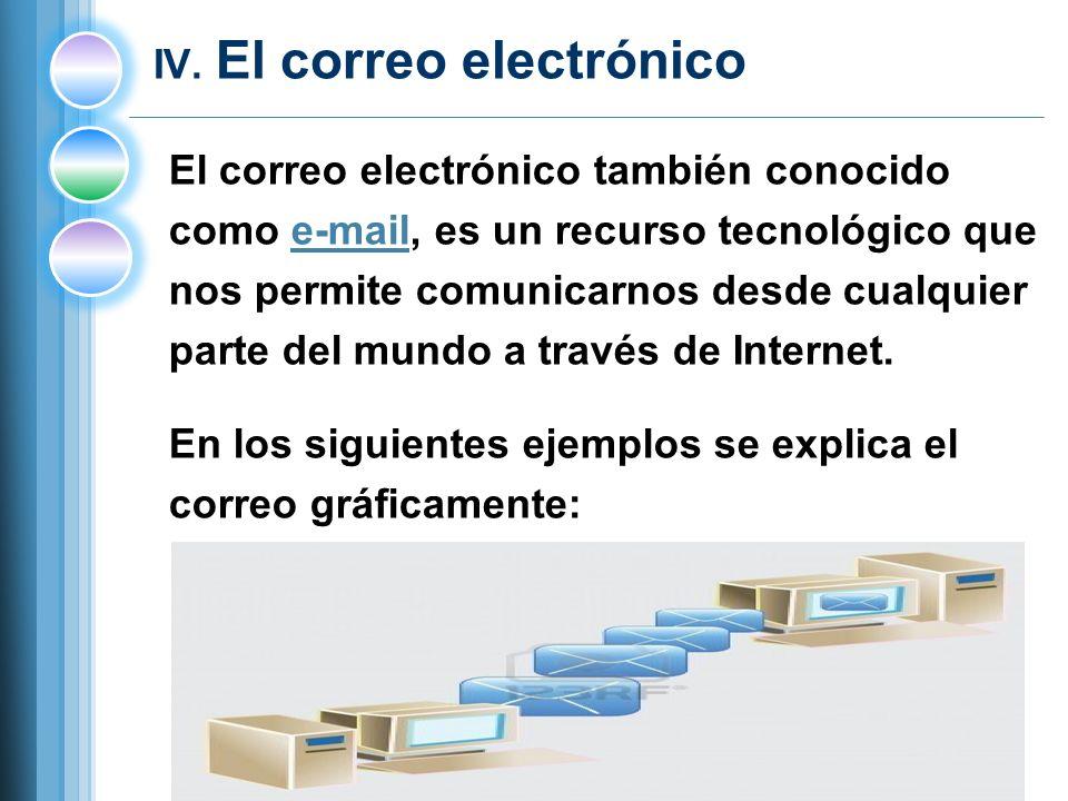 IV. El correo electrónico El correo electrónico también conocido como e-mail, es un recurso tecnológico quee-mail nos permite comunicarnos desde cualq