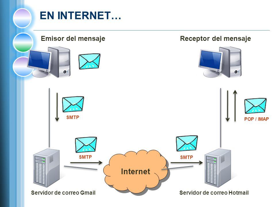 EN INTERNET… Internet Servidor de correo GmailServidor de correo Hotmail SMTP Emisor del mensajeReceptor del mensaje POP / IMAP