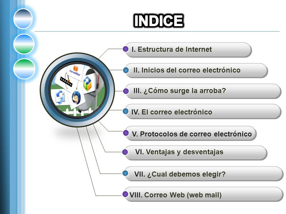 I.Estructura de Internet II. Inicios del correo electrónico III.