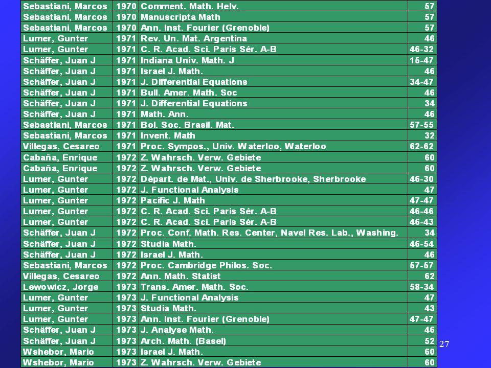 28 A continuación mostramos la lista de distintos temas cubiertos por los trabajos realizados en el IME (sin analizar volumen y calidad de cada trabajo; esto pretende simplemente ser una descripción somera de los temas que se tocaron en aquellas épocas en el IME).