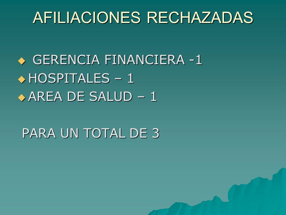 AFILIACIONES RECHAZADAS GERENCIA FINANCIERA -1 GERENCIA FINANCIERA -1 HOSPITALES – 1 HOSPITALES – 1 AREA DE SALUD – 1 AREA DE SALUD – 1 PARA UN TOTAL