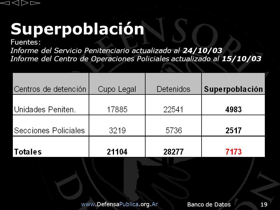 www.DefensaPublica.org.Ar Banco de Datos19 Superpoblación Fuentes: Informe del Servicio Penitenciario actualizado al 24/10/03 Informe del Centro de Operaciones Policiales actualizado al 15/10/03