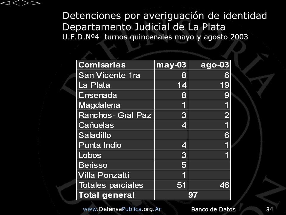 www.DefensaPublica.org.Ar Banco de Datos34 Detenciones por averiguación de identidad Departamento Judicial de La Plata U.F.D.Nº4 -turnos quincenales mayo y agosto 2003