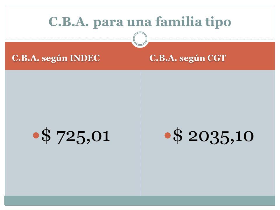 C.B.A. según INDEC C.B.A. según CGT $ 725,01 $ 2035,10 C.B.A. para una familia tipo