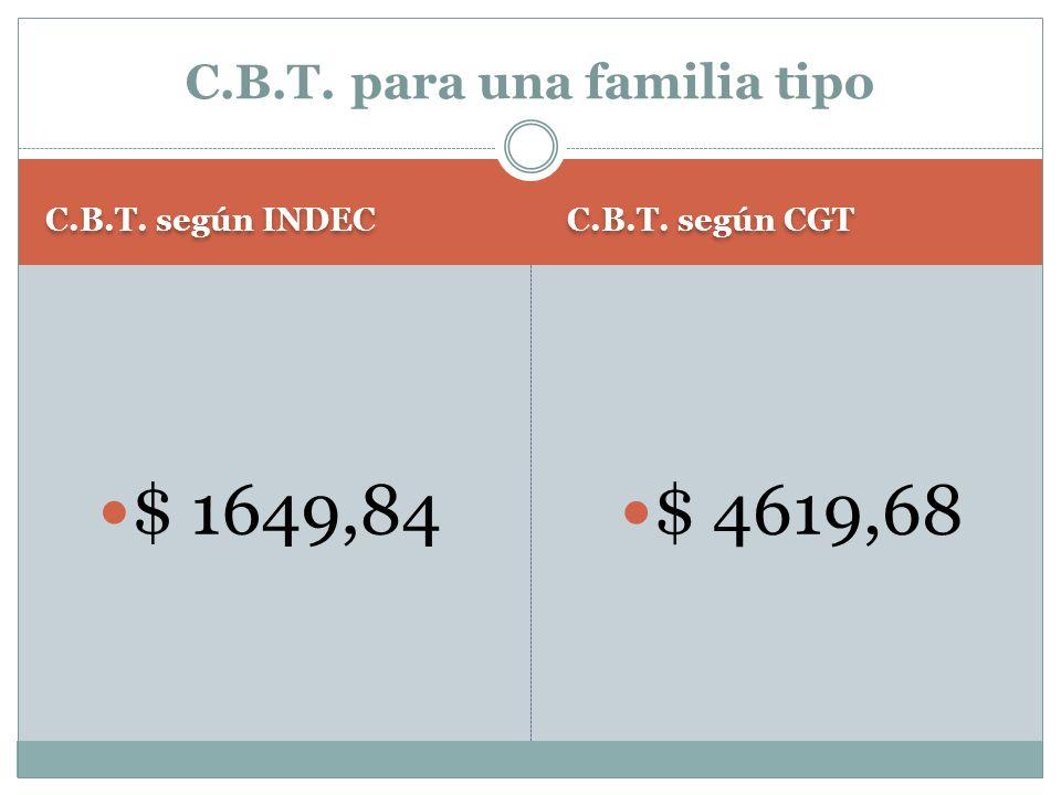 C.B.T. según INDEC C.B.T. según CGT $ 1649,84 $ 4619,68 C.B.T. para una familia tipo
