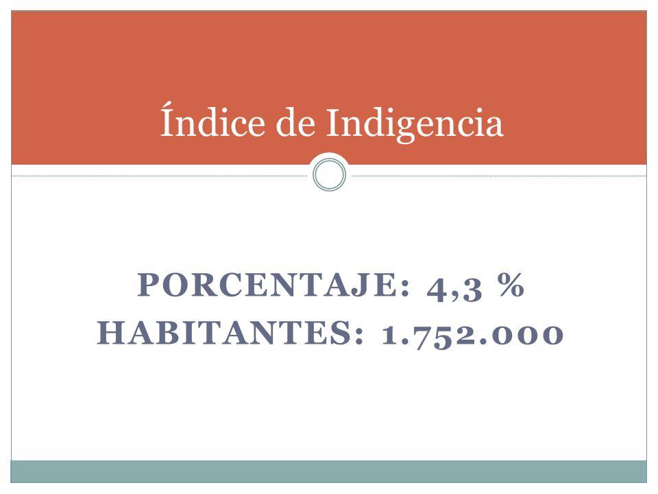 PORCENTAJE: 4,3 % HABITANTES: 1.752.000 Índice de Indigencia