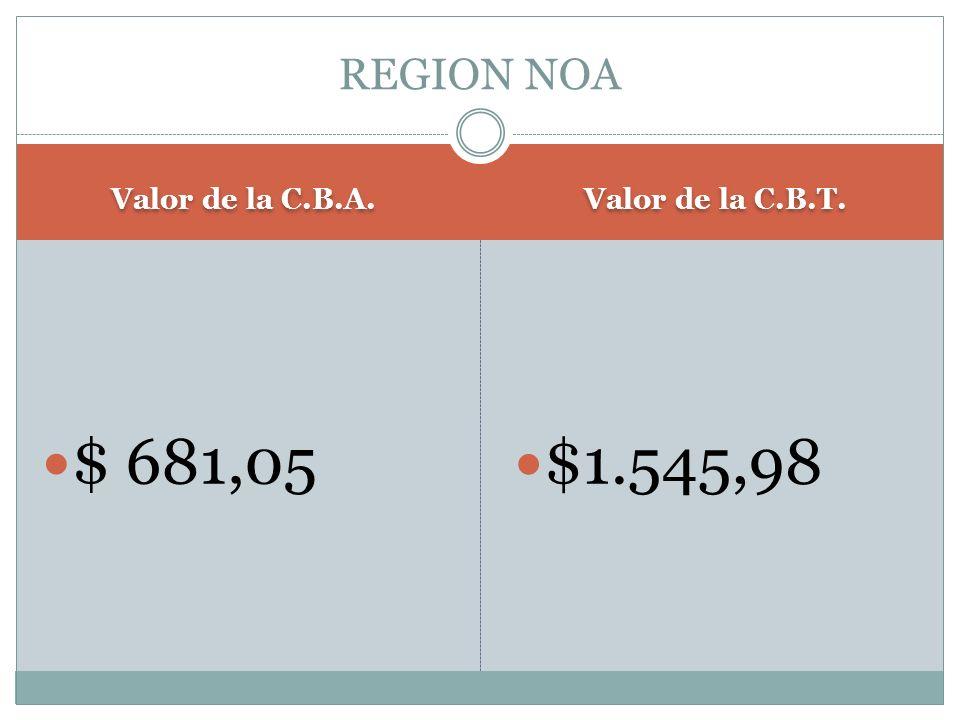 Valor de la C.B.A. Valor de la C.B.T. $ 681,05 $1.545,98 REGION NOA