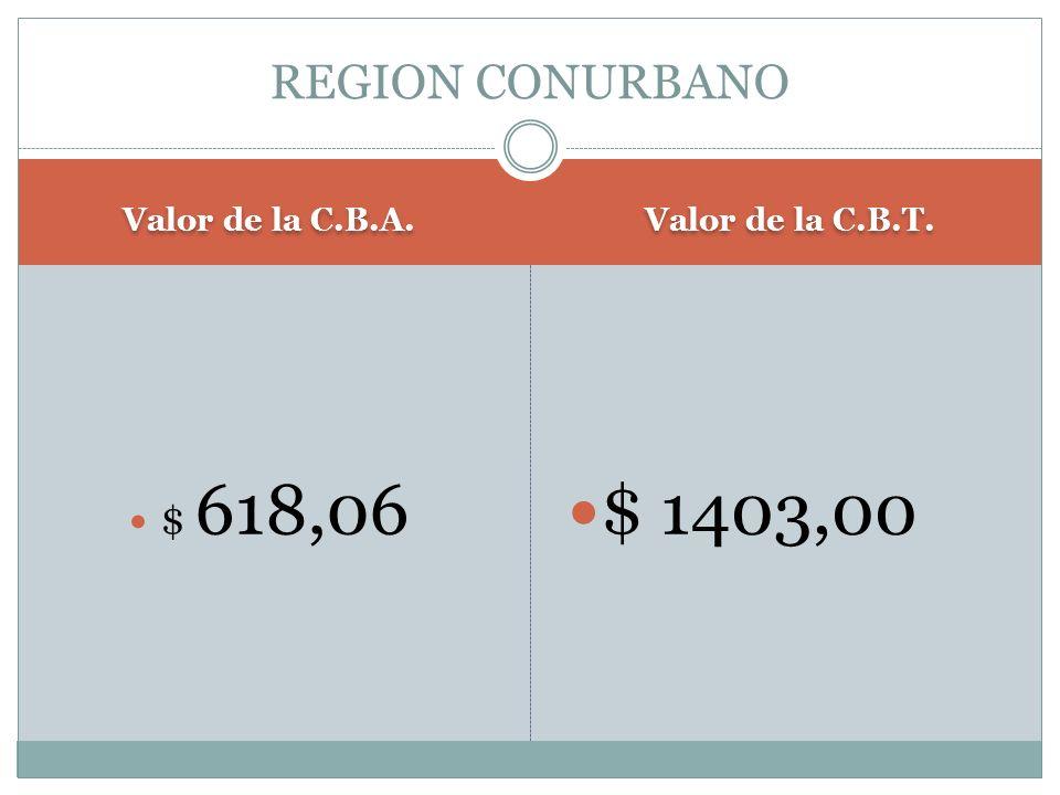 Valor de la C.B.A. Valor de la C.B.T. $ 618,06 $ 1403,00 REGION CONURBANO