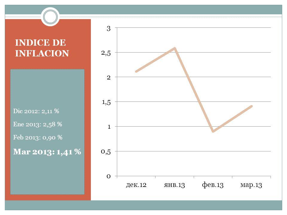 INDICE DE INFLACION Dic 2012: 2,11 % Ene 2013: 2,58 % Feb 2013: 0,90 % Mar 2013: 1,41 %