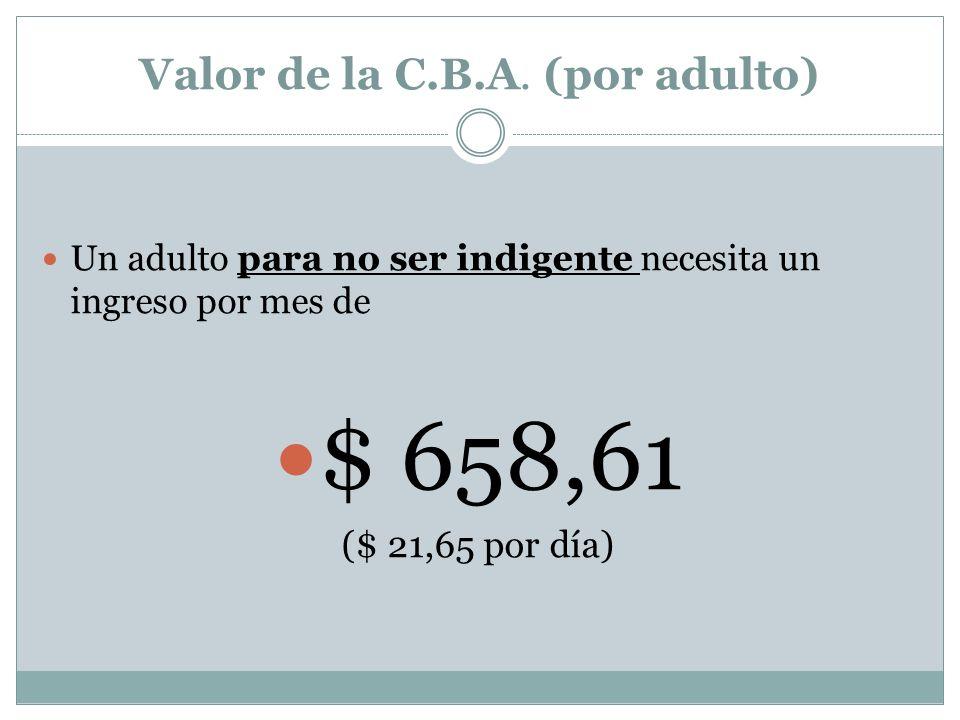 Valor de la C.B.A. Valor de la C.B.T. $ 643,97 $ 1461,40 REGION NEA