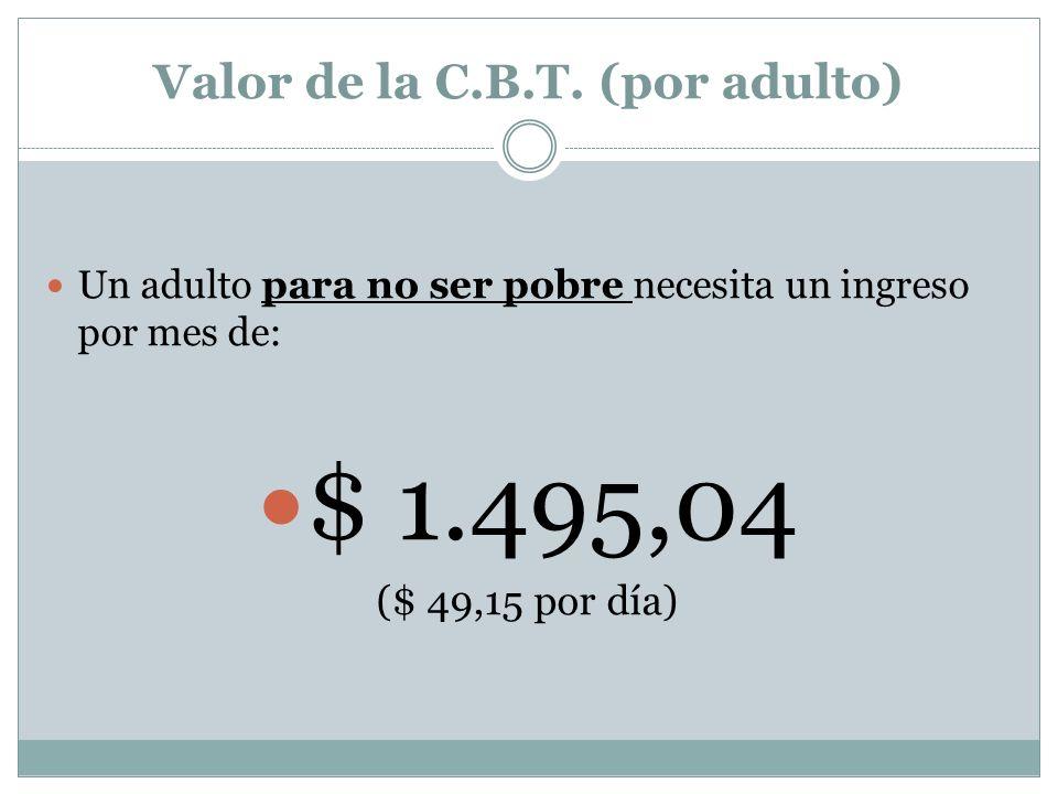 C.B.A.(adulto) s/ INDEC C.B.A. (adulto) s/ CGT $ 234,63 $ 658,61 Comparación mediciones INDEC / CGT