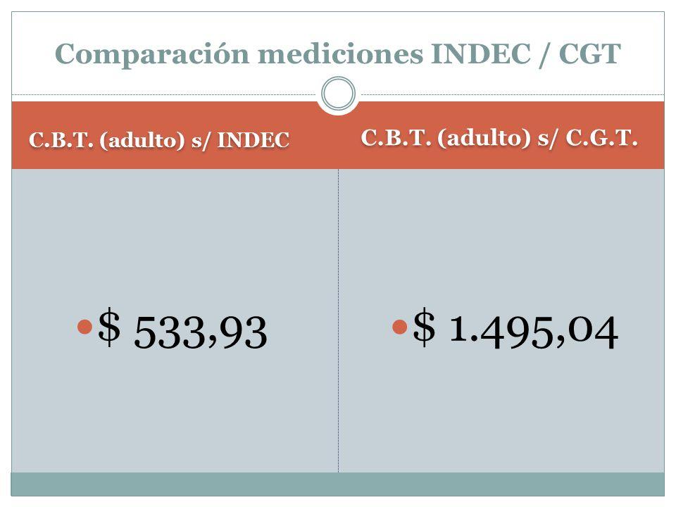 Valor de la C.B.A. Valor de la C.B.T. $ 681,34 $ 1546,64 REGION PATAGONIA