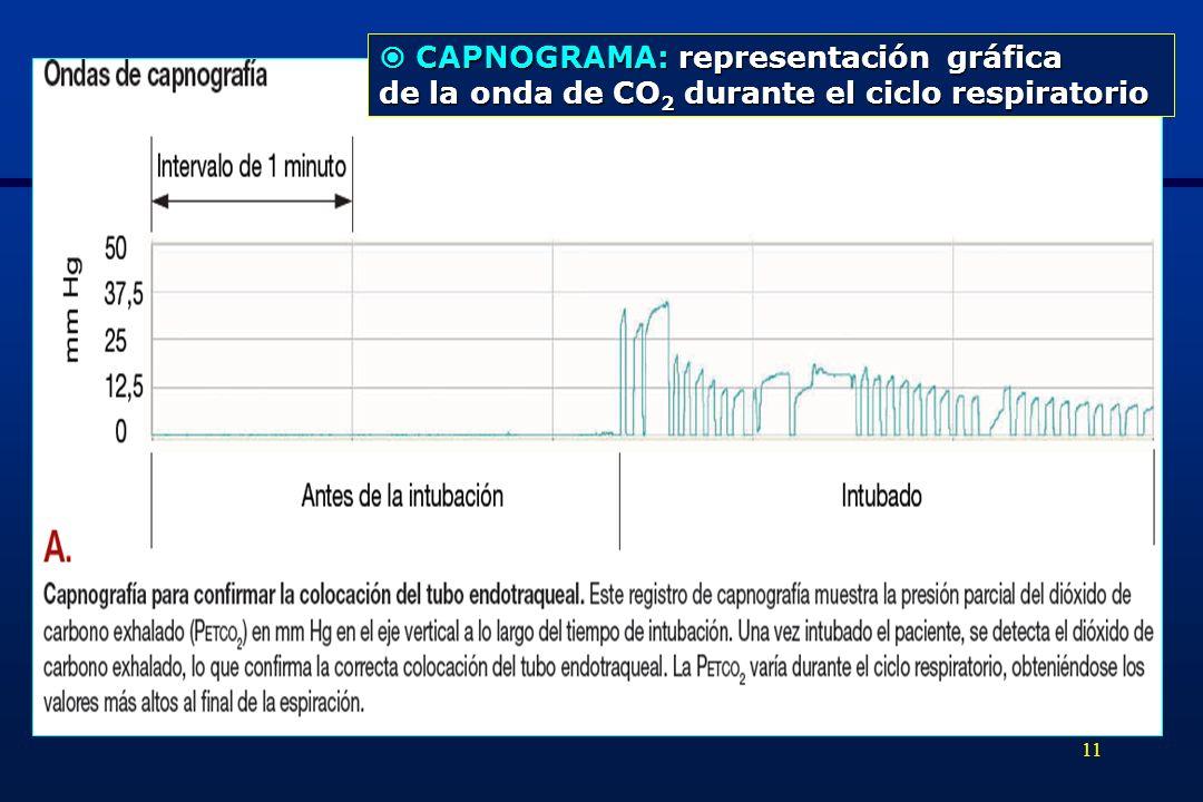 11 CAPNOGRAMA: representación gráfica CAPNOGRAMA: representación gráfica de la onda de CO 2 durante el ciclo respiratorio