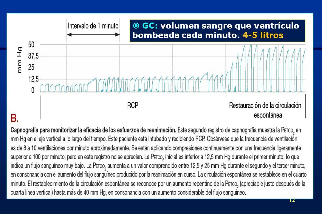 12 GC: v GC: volumen sangre que ventrículo bombeada cada minuto. 4-5 litros