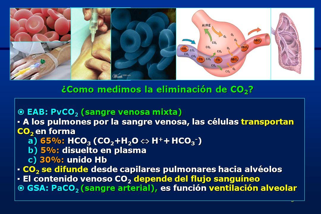 3 EAB: PvCO 2 (sangre venosa mixta) EAB: PvCO 2 (sangre venosa mixta) A los pulmones por la sangre venosa, las células transportan A los pulmones por