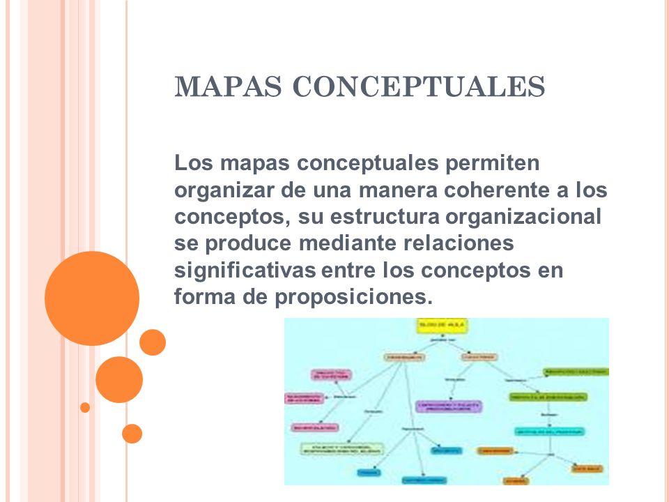 MAPAS CONCEPTUALES Los mapas conceptuales permiten organizar de una manera coherente a los conceptos, su estructura organizacional se produce mediante relaciones significativas entre los conceptos en forma de proposiciones.