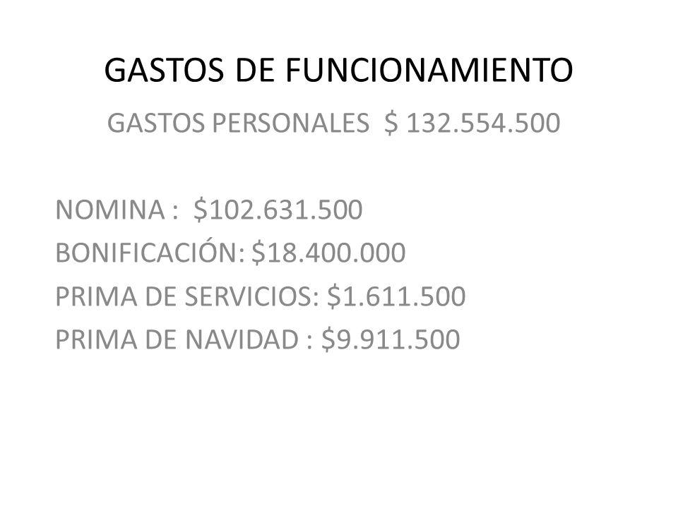 GASTOS DE FUNCIONAMIENTO GASTOS PERSONALES $ 132.554.500 NOMINA : $102.631.500 BONIFICACIÓN: $18.400.000 PRIMA DE SERVICIOS: $1.611.500 PRIMA DE NAVIDAD : $9.911.500