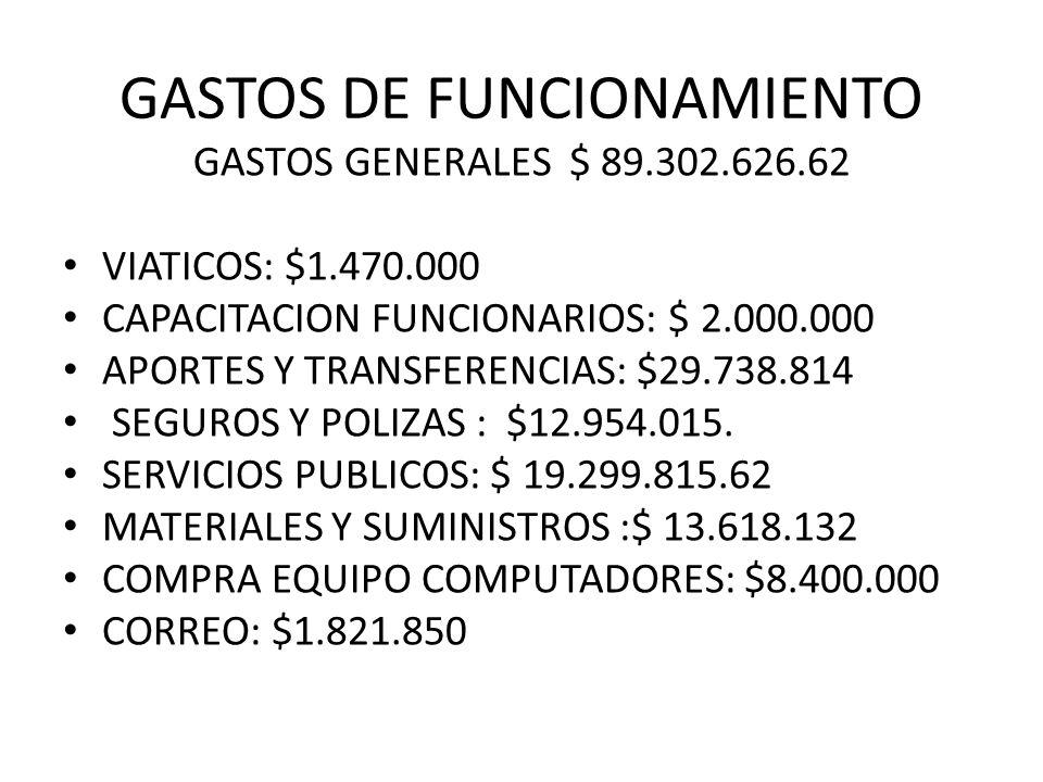 GASTOS DE FUNCIONAMIENTO GASTOS GENERALES $ 89.302.626.62 VIATICOS: $1.470.000 CAPACITACION FUNCIONARIOS: $ 2.000.000 APORTES Y TRANSFERENCIAS: $29.738.814 SEGUROS Y POLIZAS : $12.954.015.