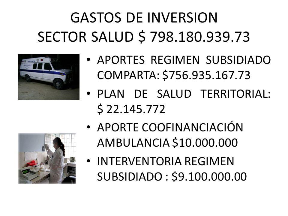 GASTOS DE INVERSION SECTOR SALUD $ 798.180.939.73 APORTES REGIMEN SUBSIDIADO COMPARTA: $756.935.167.73 PLAN DE SALUD TERRITORIAL: $ 22.145.772 APORTE COOFINANCIACIÓN AMBULANCIA $10.000.000 INTERVENTORIA REGIMEN SUBSIDIADO : $9.100.000.00