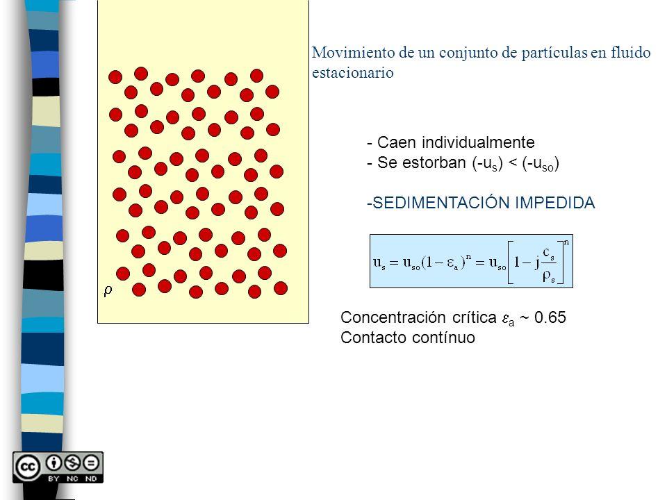 Movimiento de un conjunto de partículas en fluido estacionario - Caen individualmente - Se estorban (-u s ) < (-u so ) -SEDIMENTACIÓN IMPEDIDA Concent