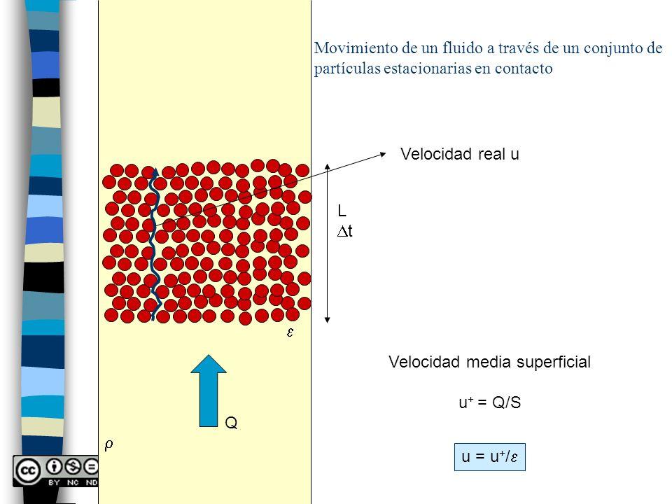 Movimiento de un fluido a través de un conjunto de partículas estacionarias en contacto Velocidad real u Q L t Velocidad media superficial u + = Q/S u