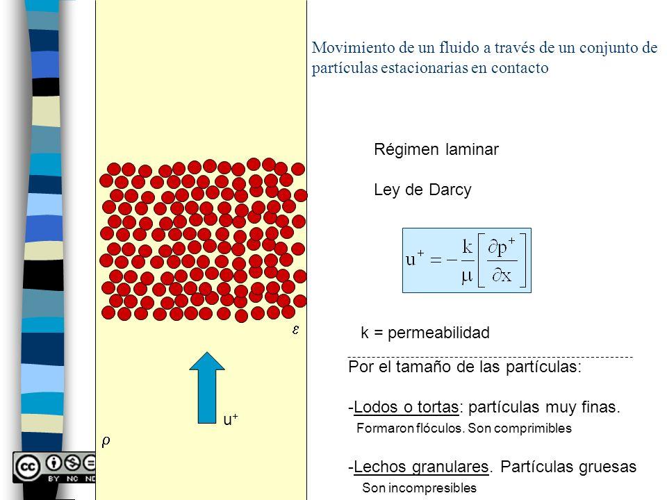 Movimiento de un fluido a través de un conjunto de partículas estacionarias en contacto u+u+ Régimen laminar Ley de Darcy k = permeabilidad Por el tam