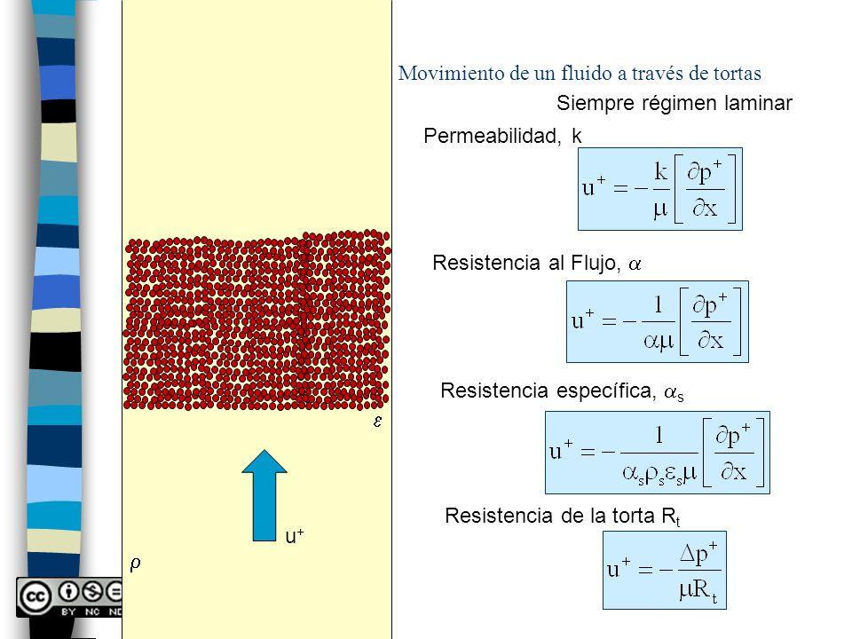 Movimiento de un fluido a través de tortas u+u+ Siempre régimen laminar Permeabilidad, k Resistencia al Flujo, Resistencia específica, s Resistencia d