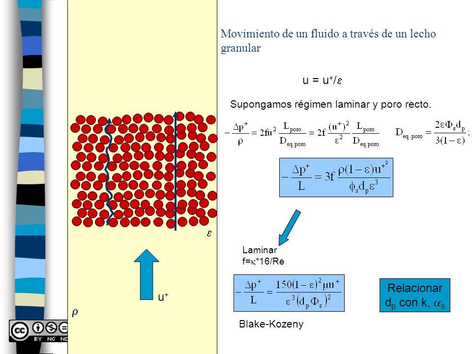 Movimiento de un fluido a través de un lecho granular u+u+ u = u + / Supongamos régimen laminar y poro recto. Laminar f= *16/Re Blake-Kozeny Relaciona