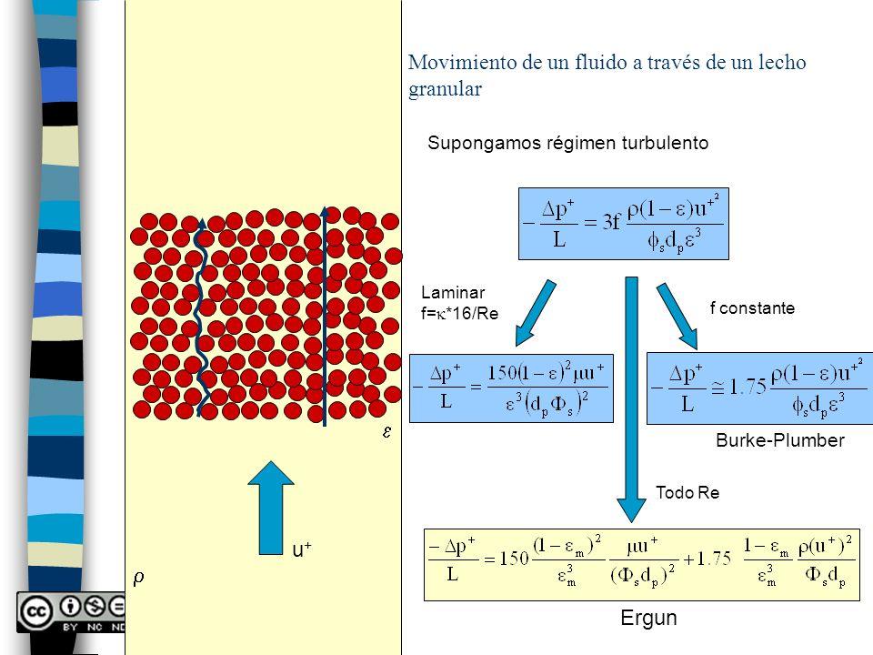 Movimiento de un fluido a través de un lecho granular u+u+ Supongamos régimen turbulento f constante Burke-Plumber Laminar f= *16/Re Todo Re Ergun