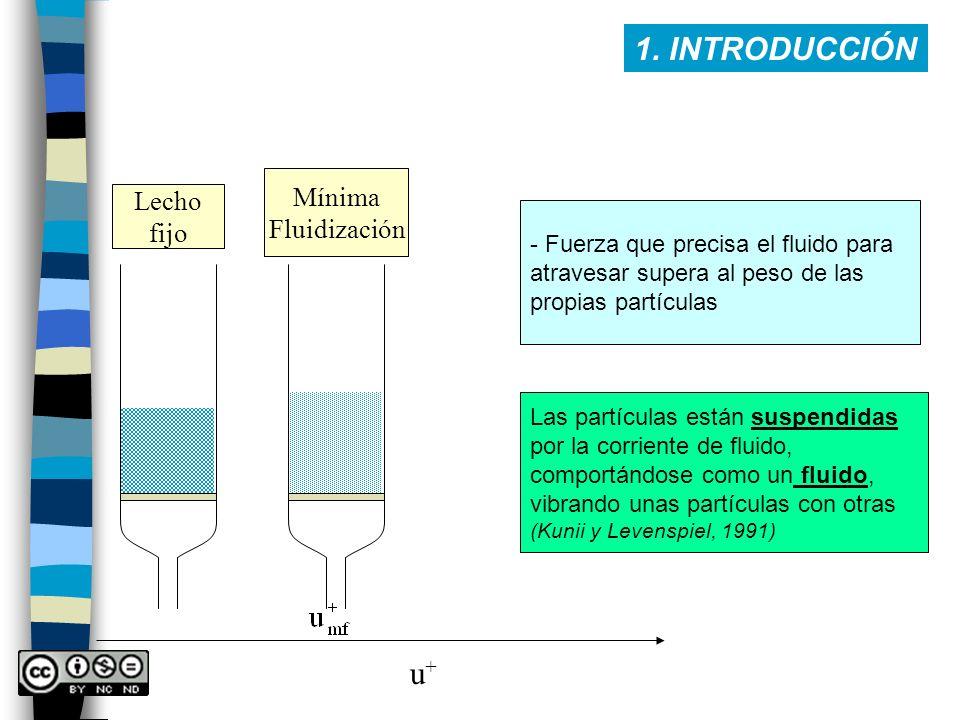 1. INTRODUCCIÓN u+u+ Lecho fijo Mínima Fluidización - Fuerza que precisa el fluido para atravesar supera al peso de las propias partículas Las partícu