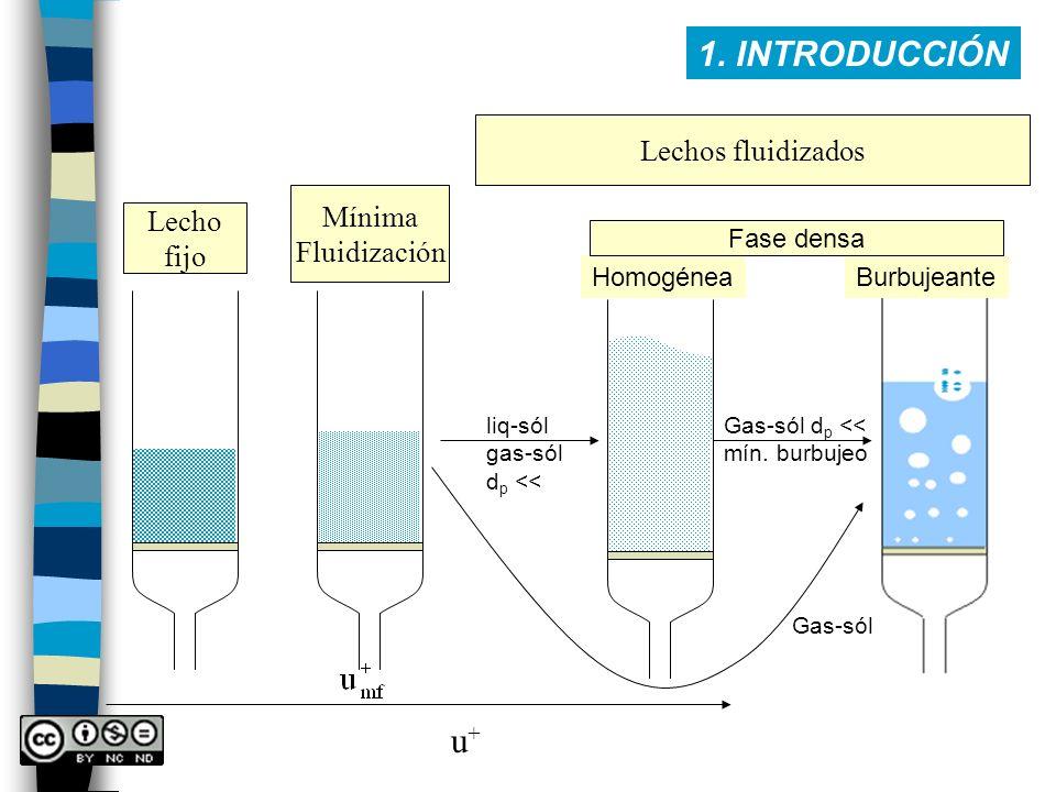 1. INTRODUCCIÓN Lecho fijo Mínima Fluidización Lechos fluidizados liq-sól gas-sól d p << Gas-sól d p << mín. burbujeo HomogéneaBurbujeante Fase densa