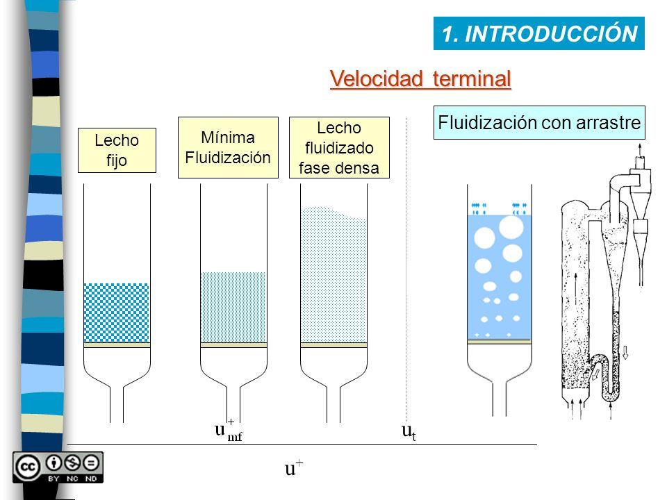 1. INTRODUCCIÓN Lecho fijo Mínima Fluidización Lecho fluidizado fase densa u+u+ Velocidad terminal utut Fluidización con arrastre