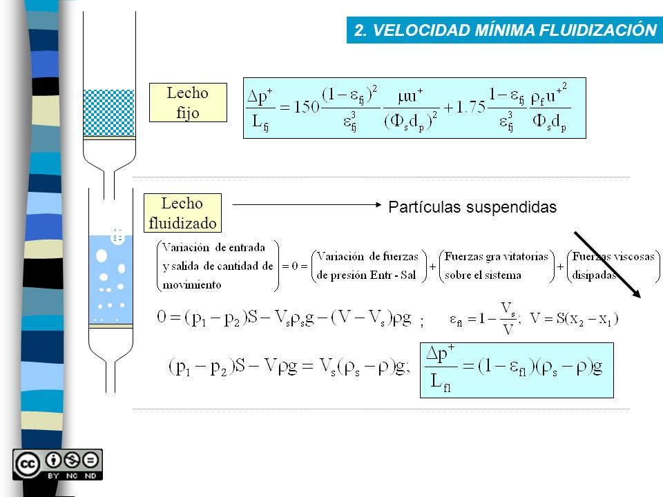 Lecho fijo Lecho fluidizado Partículas suspendidas ;
