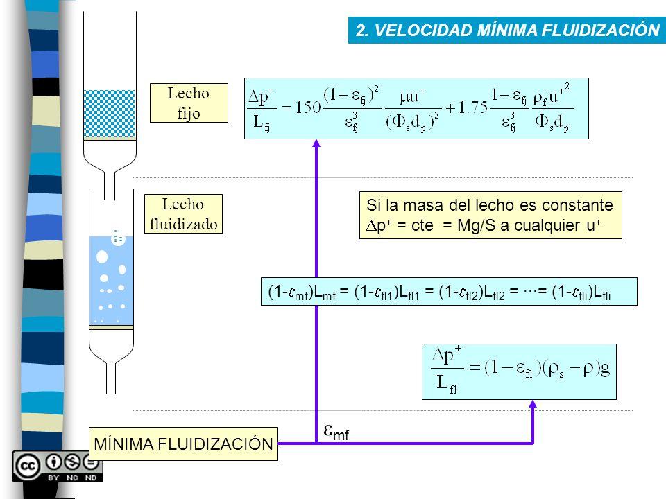Lecho fijo Lecho fluidizado MÍNIMA FLUIDIZACIÓN 2. VELOCIDAD MÍNIMA FLUIDIZACIÓN Si la masa del lecho es constante p + = cte = Mg/S a cualquier u + (1