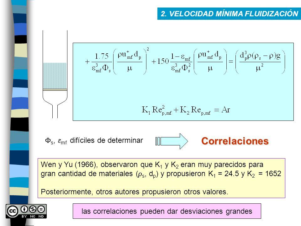 2. VELOCIDAD MÍNIMA FLUIDIZACIÓN s, mf difíciles de determinar Correlaciones Wen y Yu (1966), observaron que K 1 y K 2 eran muy parecidos para gran ca