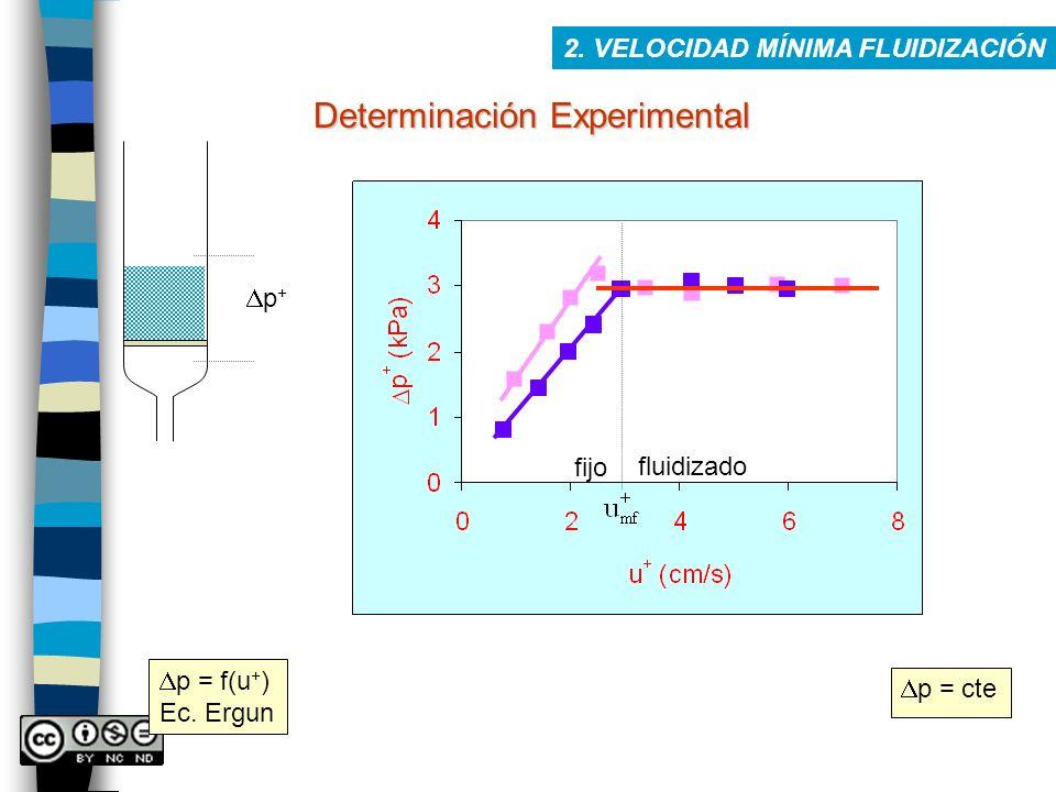 2. VELOCIDAD MÍNIMA FLUIDIZACIÓN Determinación Experimental p + fijo fluidizado p = f(u + ) Ec. Ergun p = cte