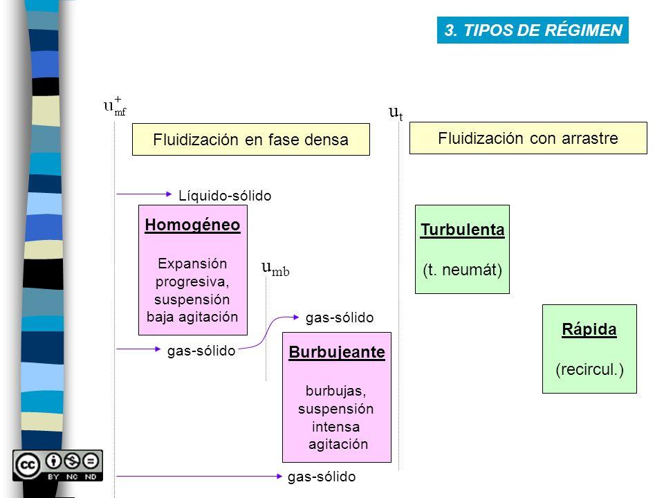 utut Fluidización en fase densa Homogéneo Expansión progresiva, suspensión baja agitación Líquido-sólido gas-sólido Burbujeante burbujas, suspensión i