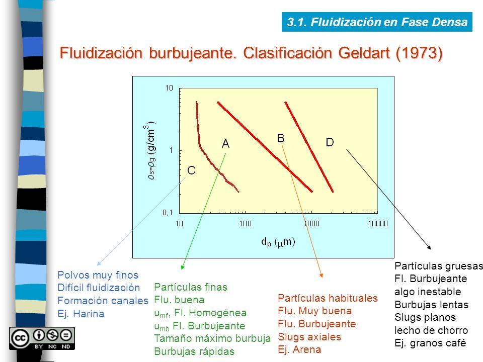 Fluidización burbujeante. Clasificación Geldart (1973) 3.1. Fluidización en Fase Densa Polvos muy finos Difícil fluidización Formación canales Ej. Har