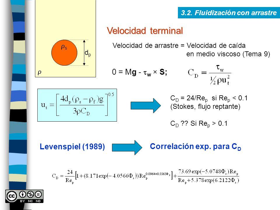 Velocidad terminal 3.2. Fluidización con arrastre Velocidad de arrastre = Velocidad de caída en medio viscoso (Tema 9) dpdp s 0 = Mg - w × S; C D = 24