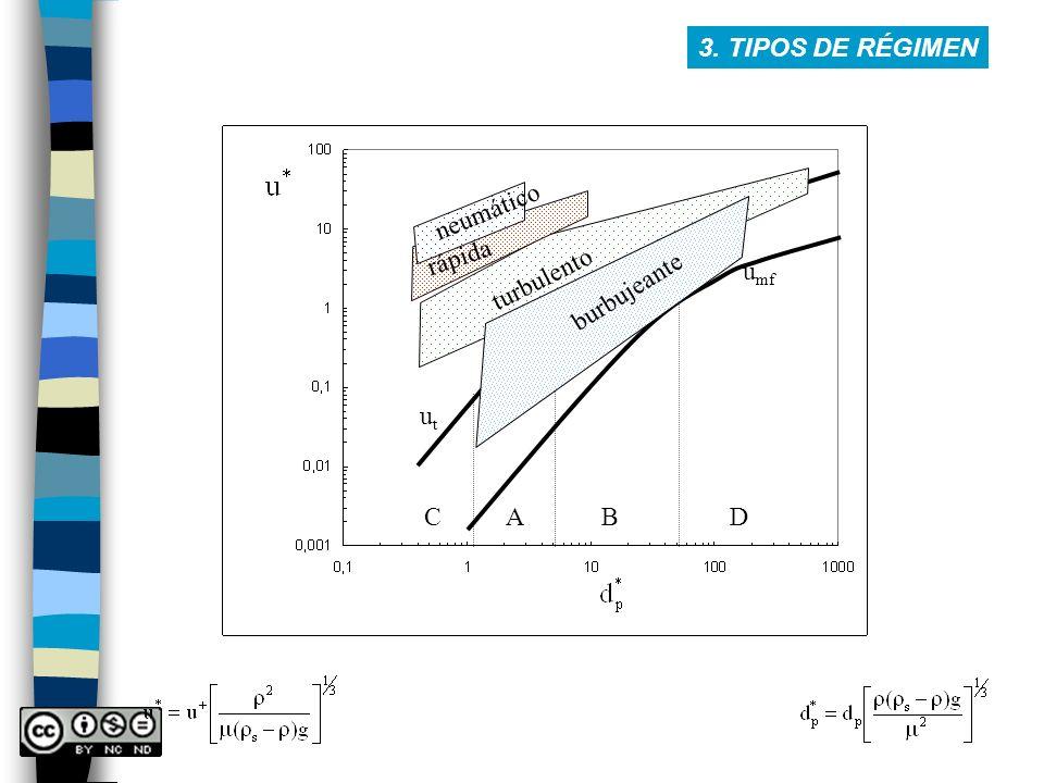 C A B D utut u mf burbujeante turbulento rápida neumático 3. TIPOS DE RÉGIMEN