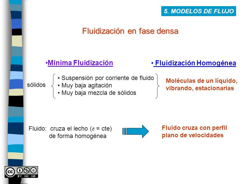Fluidización en fase densa Mínima Fluidización Suspensión por corriente de fluido Muy baja agitación Muy baja mezcla de sólidos sólidos Moléculas de u