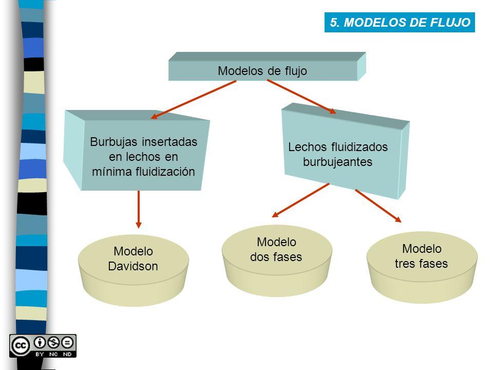 5. MODELOS DE FLUJO Modelos de flujo Burbujas insertadas en lechos en mínima fluidización Modelo Davidson Lechos fluidizados burbujeantes Modelo dos f