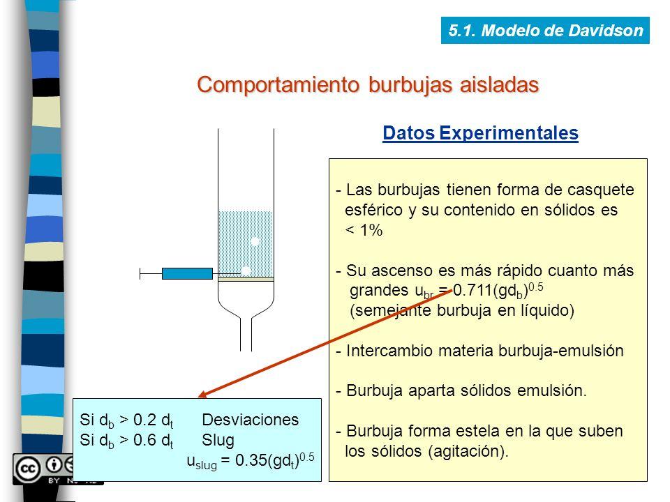 5.1. Modelo de Davidson Comportamiento burbujas aisladas Datos Experimentales - Las burbujas tienen forma de casquete esférico y su contenido en sólid