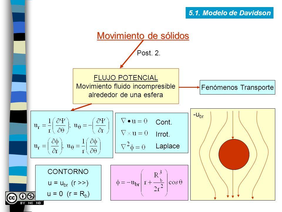 5.1. Modelo de Davidson Movimiento de sólidos FLUJO POTENCIAL Movimiento fluido incompresible alrededor de una esfera Post. 2. Fenómenos Transporte Co