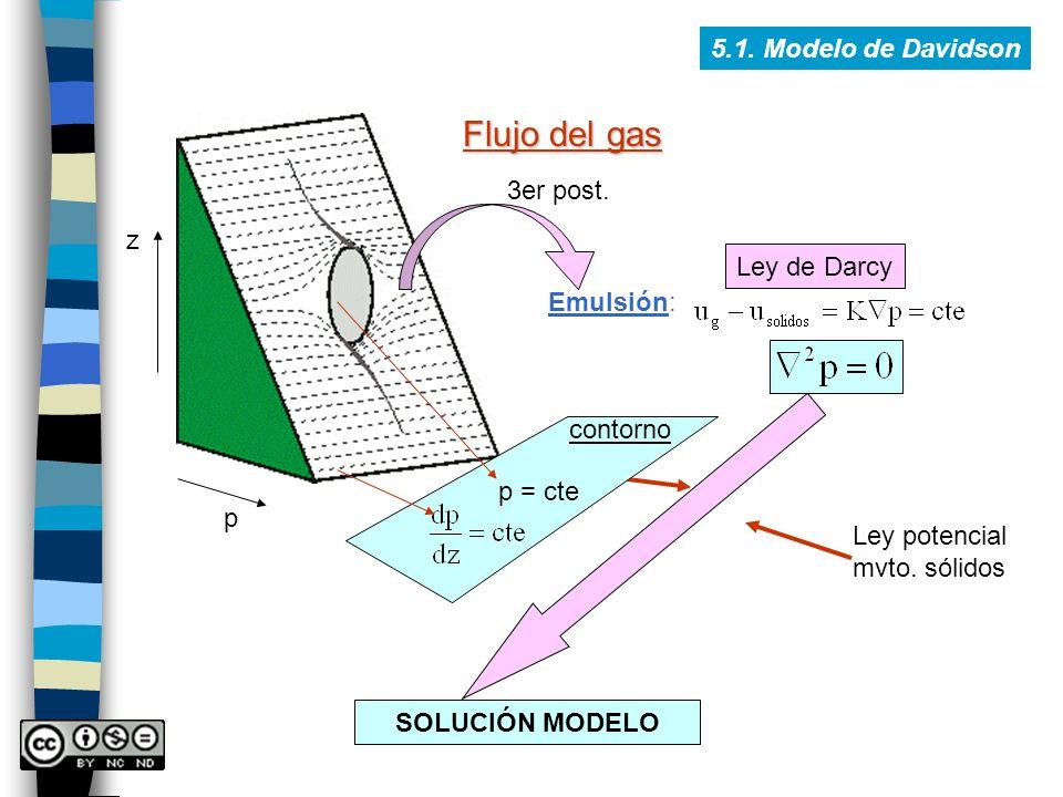 5.1. Modelo de Davidson Flujo del gas p z Ley potencial mvto. sólidos SOLUCIÓN MODELO Emulsión: 3er post. Ley de Darcy contorno p = cte