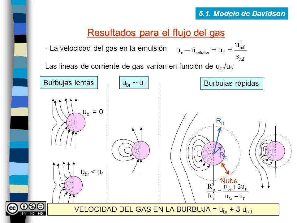 5.1. Modelo de Davidson Resultados para el flujo del gas - La velocidad del gas en la emulsión Las lineas de corriente de gas varían en función de u b