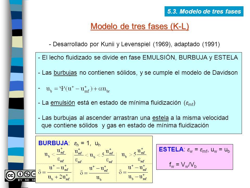 5.3. Modelo de tres fases Modelo de tres fases (K-L) - Desarrollado por Kunii y Levenspiel (1969), adaptado (1991) - El lecho fluidizado se divide en