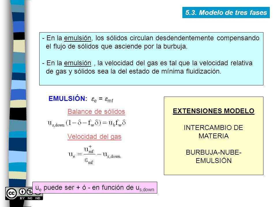 - En la emulsión, los sólidos circulan desdendentemente compensando el flujo de sólidos que asciende por la burbuja. - En la emulsión, la velocidad de
