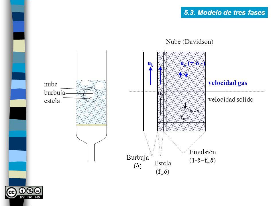 5.3. Modelo de tres fases nube burbuja estela velocidad gas velocidad sólido u e (+ ó -) Burbuja ( Estela (f w ) Nube (Davidson) ubub u s,down ubub Em